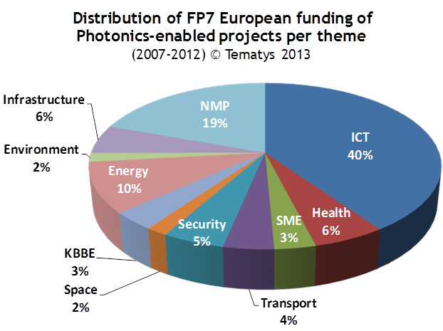 Fig.1 Distribution of photonic funding over the FP7 thematic areas