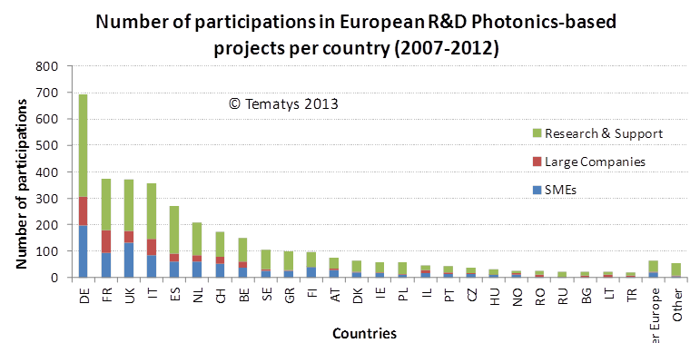 Fig.2 Participations in Photonics-based projects per country
