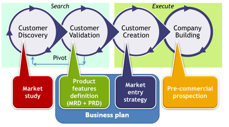 The start-up development process (Steve Blank)