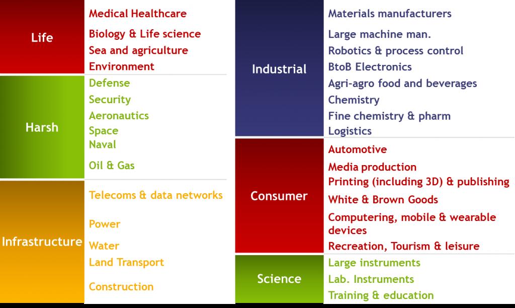 Photonic application markets