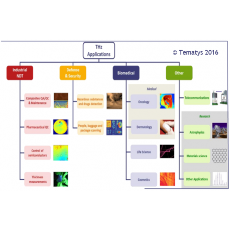 Terahertz Components & Systems : Technology and Market trends UPDATE 2016