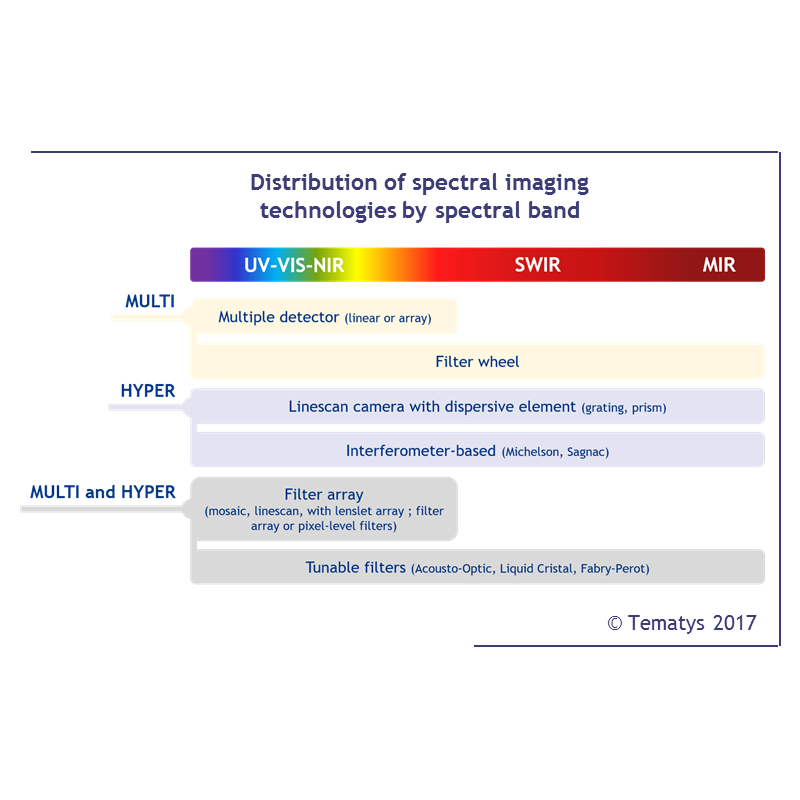 Spectral Imaging: End-user needs, Markets and Trends - TEMATYS