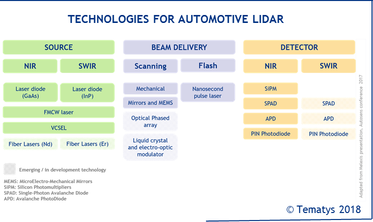 LIDAR technologies for the Automotive Industry: Technology